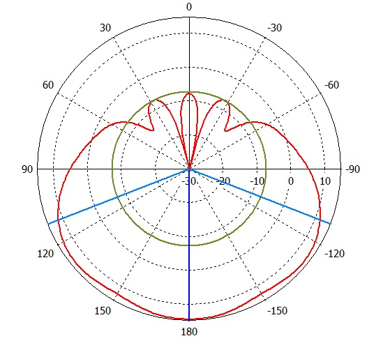 mANT 15s HP azimuth